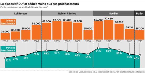 Infographie-Sources Les Echos